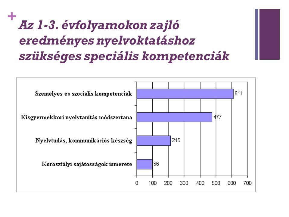 + Az 1-3. évfolyamokon zajló eredményes nyelvoktatáshoz szükséges speciális kompetenciák