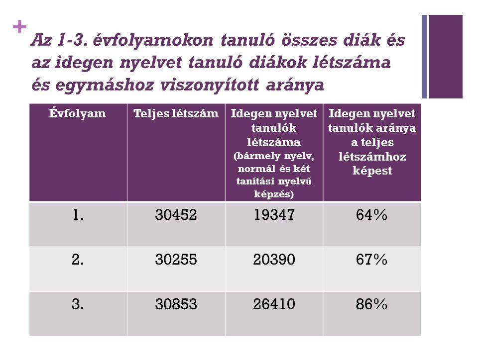 + Az 1-3. évfolyamokon tanuló összes diák és az idegen nyelvet tanuló diákok létszáma és egymáshoz viszonyított aránya ÉvfolyamTeljes létszámIdegen ny