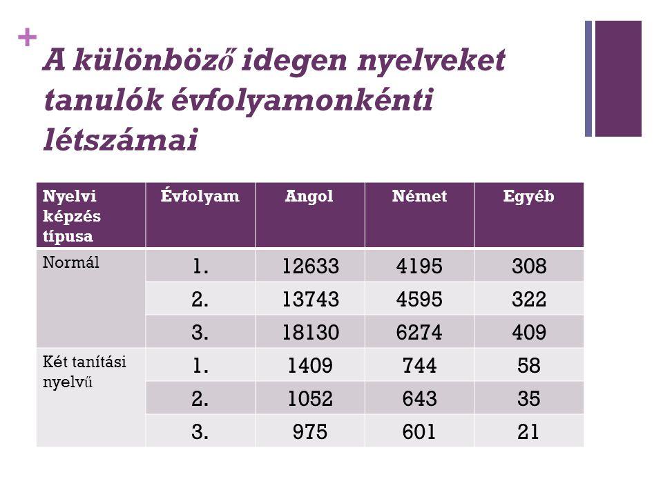 + A különböző idegen nyelveket tanulók évfolyamonkénti létszámai Nyelvi képzés típusa ÉvfolyamAngolNémetEgyéb Normál 1.126334195308 2.137434595322 3.1