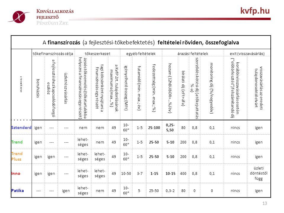 13 kvfp.hu A finanszírozás (a fejlesztési-tőkebefektetés) feltételei röviden, összefoglalva a termék neve tőkefinanszírozás céljatőkeszerkezetegyéb feltételekárazási feltételekexit (visszavásárlás) beruházás a fejlesztéshez kapcsolódó forgó eszköz üzletrész vásárlás ázsiós tőkeemelés (tőketartalékba helyezni a finanszírozás egy részét) tagi kölcsönként nyújtani a finanszírozás egy részét a KvfP Zrt.