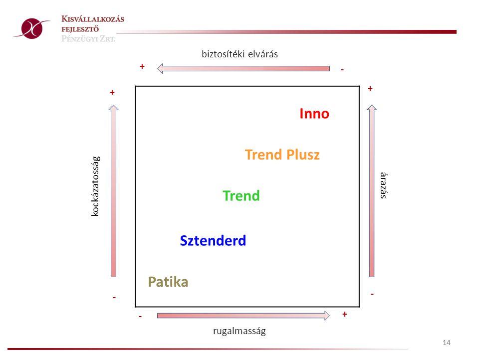 14 biztosítéki elvárás Patika Sztenderd Trend Trend Plusz Inno + + + + kockázatosság - - - - rugalmasság árazás
