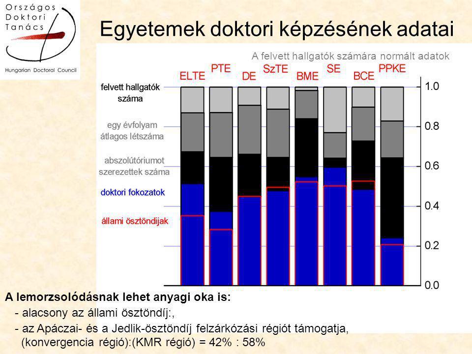A lemorzsolódásnak lehet anyagi oka is: - alacsony az állami ösztöndíj:, - az Apáczai- és a Jedlik-ösztöndíj felzárkózási régiót támogatja, (konvergencia régió):(KMR régió) = 42% : 58% A felvett hallgatók számára normált adatok Egyetemek doktori képzésének adatai