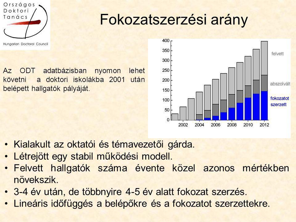 Fokozatszerzési arány Az ODT adatbázisban nyomon lehet követni a doktori iskolákba 2001 után belépett hallgatók pályáját.
