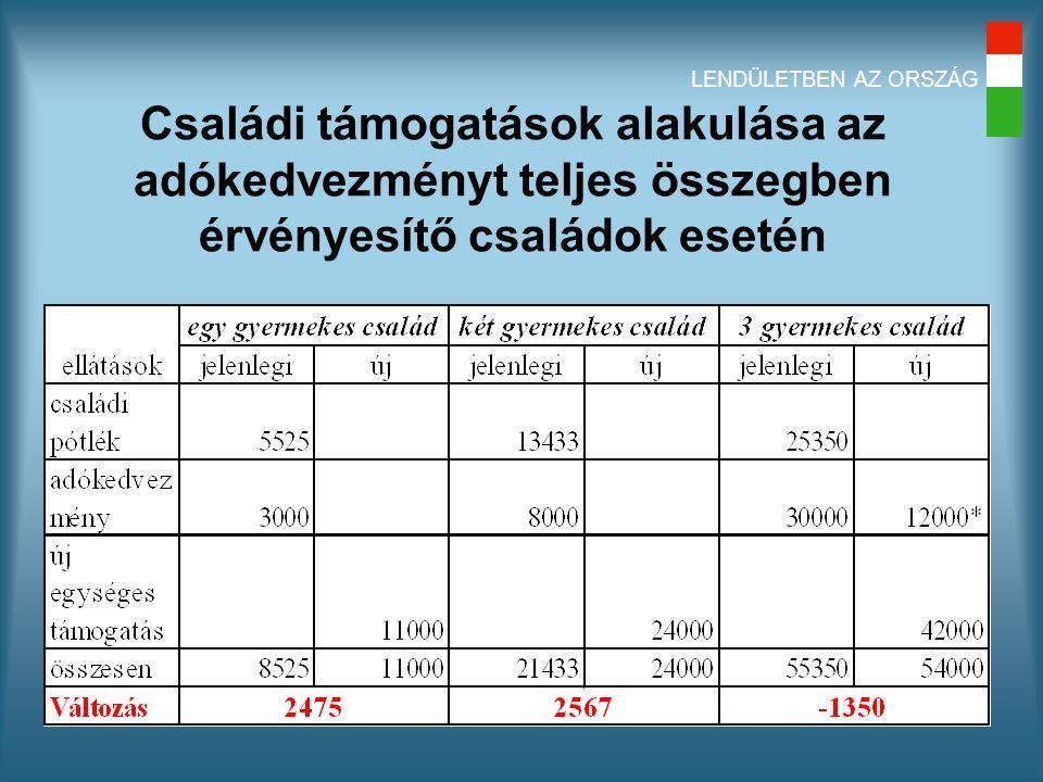 LENDÜLETBEN AZ ORSZÁG Családi támogatások alakulása az adókedvezményt teljes összegben érvényesítő családok esetén