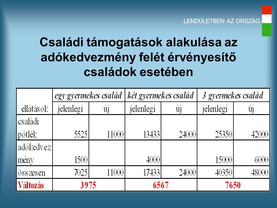 LENDÜLETBEN AZ ORSZÁG Családi támogatások alakulása az adókedvezmény felét érvényesítő családok esetében