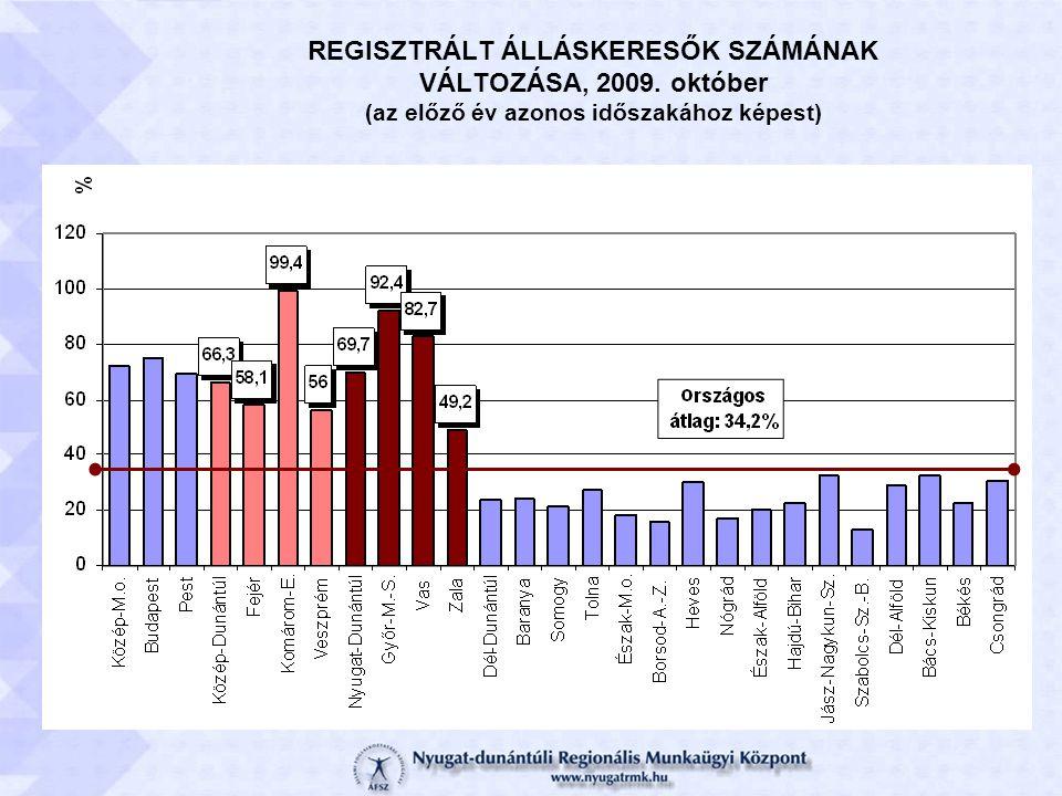 REGISZTRÁLT ÁLLÁSKERESŐK SZÁMÁNAK VÁLTOZÁSA, 2009. október (az előző év azonos időszakához képest)