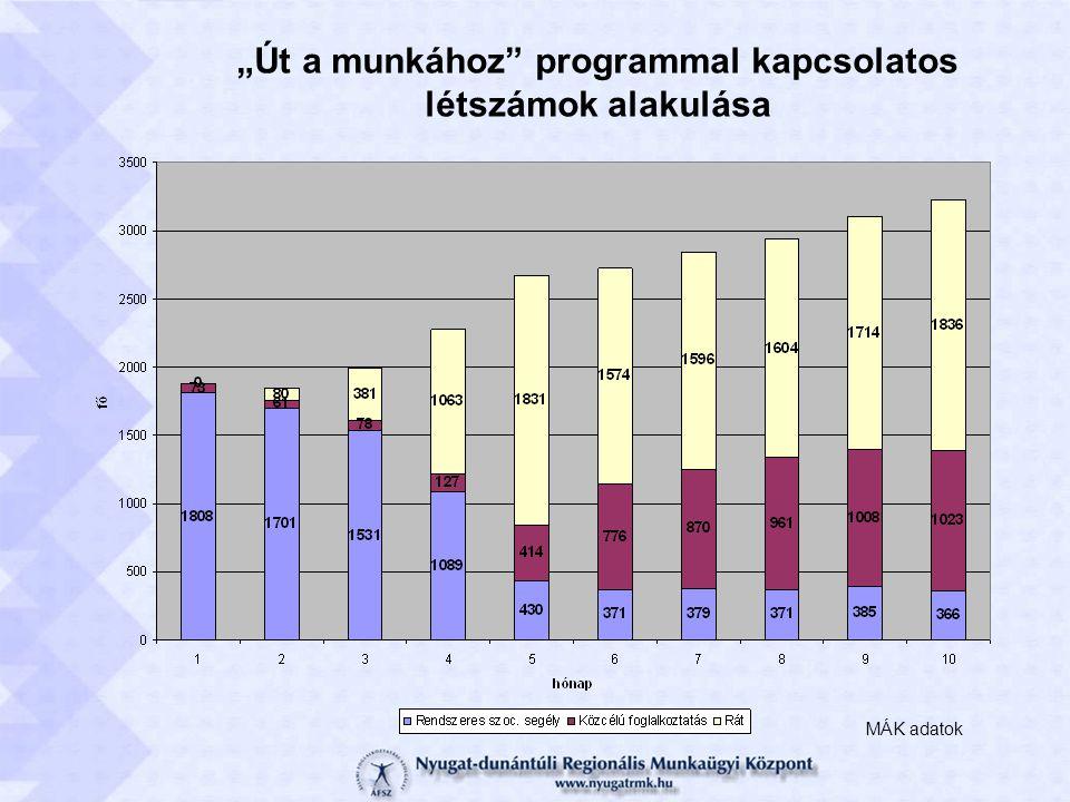 """""""Út a munkához programmal kapcsolatos létszámok alakulása MÁK adatok"""