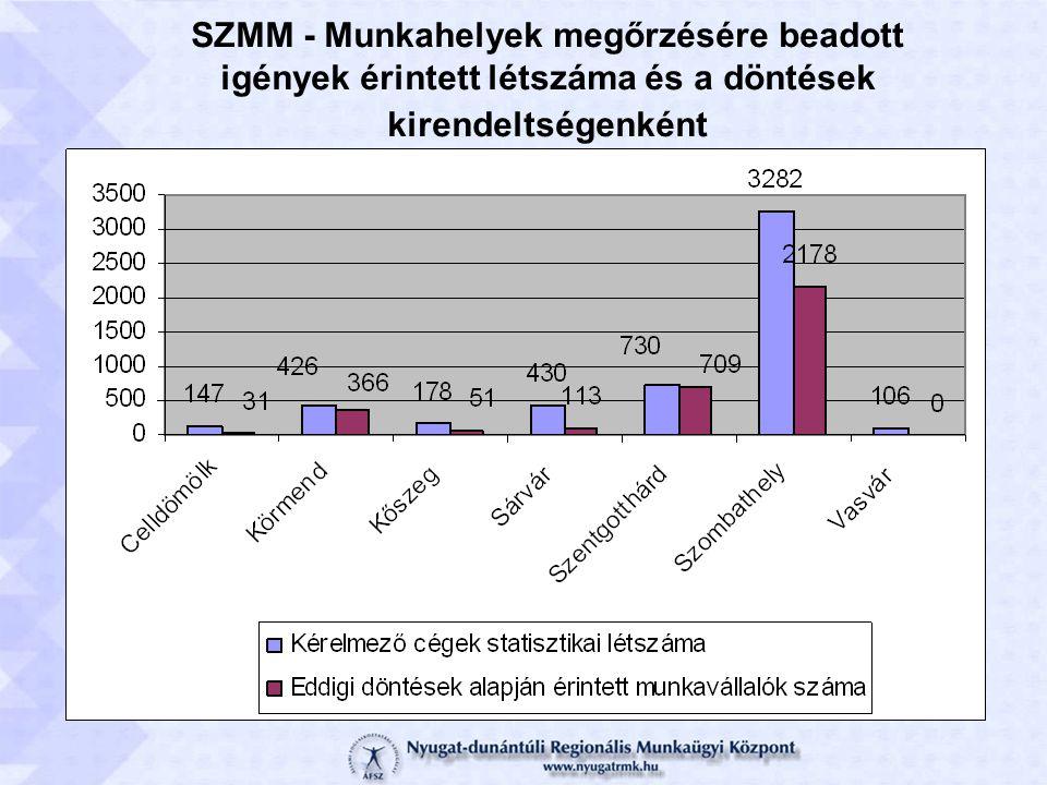 SZMM - Munkahelyek megőrzésére beadott igények érintett létszáma és a döntések kirendeltségenként
