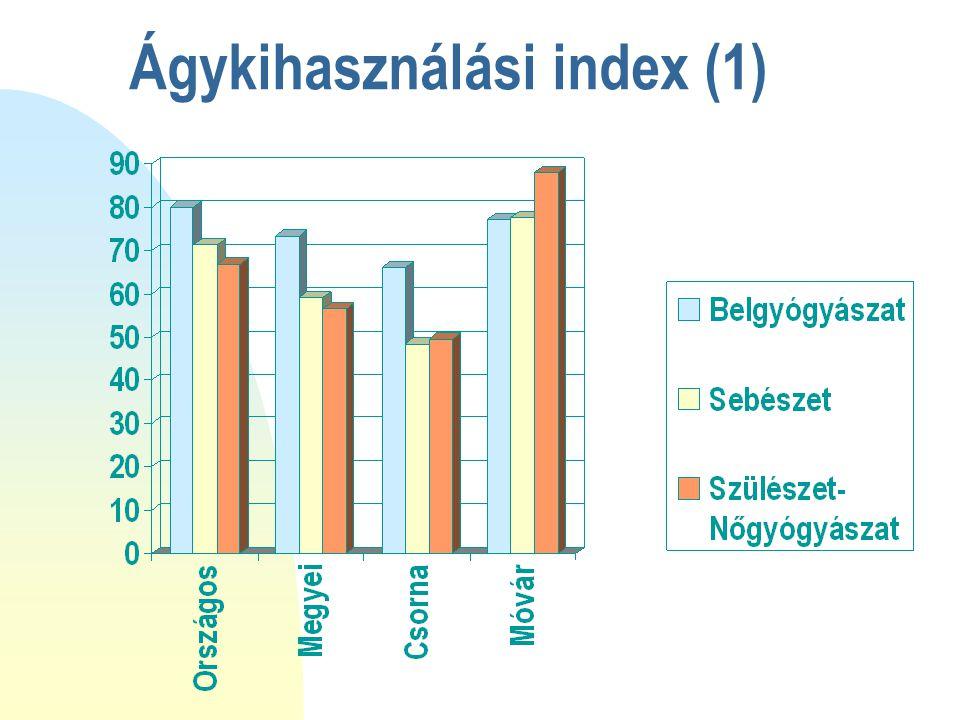 Ágykihasználási index (1)