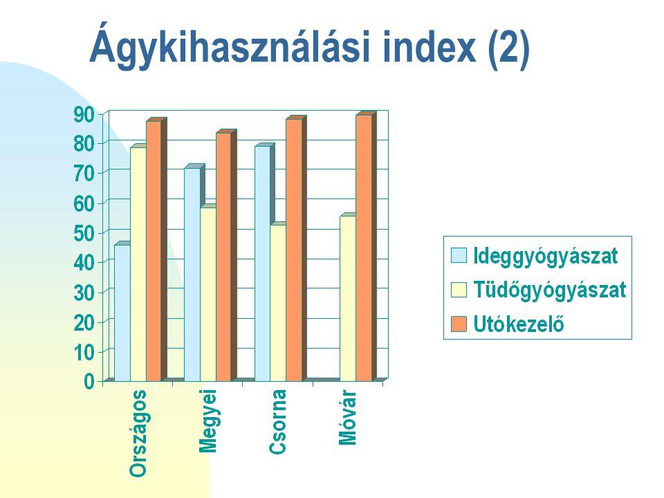 Ágykihasználási index (2)