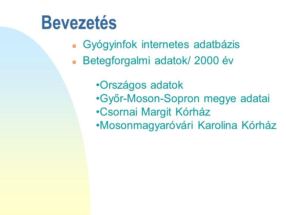 Országos adatok Győr-Moson-Sopron megye adatai Csornai Margit Kórház Mosonmagyaróvári Karolina Kórház Bevezetés n Gyógyinfok internetes adatbázis n Be