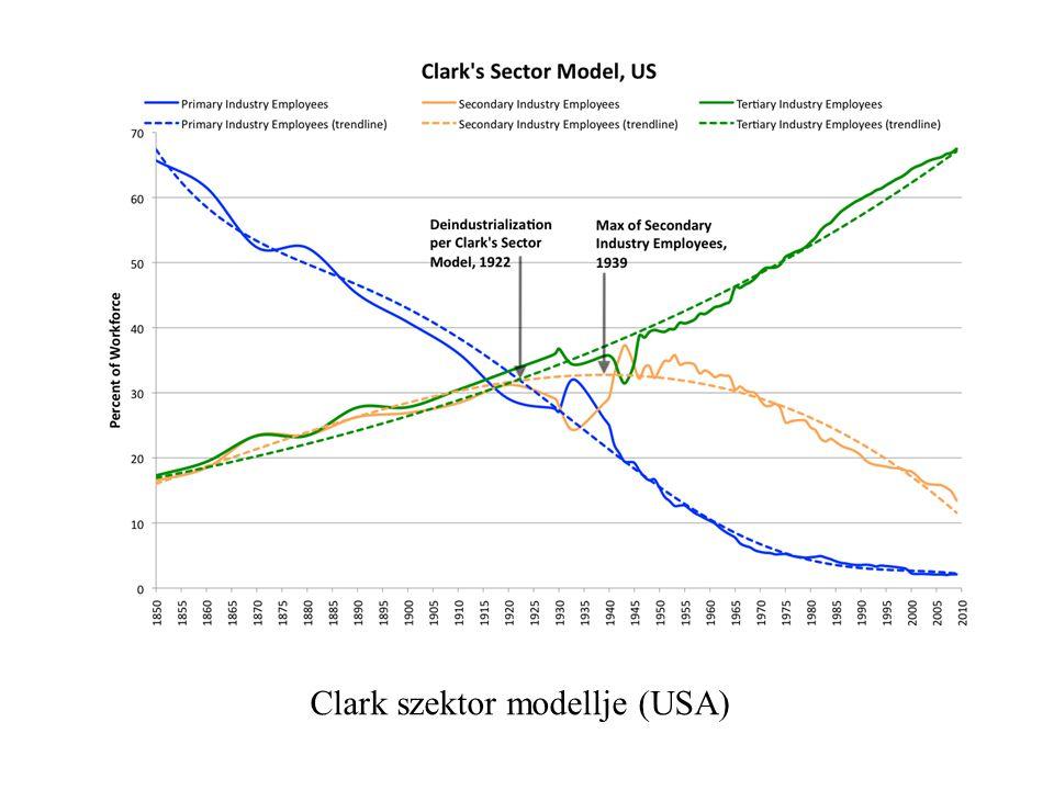 A foglalkozási átrétegződés modellje