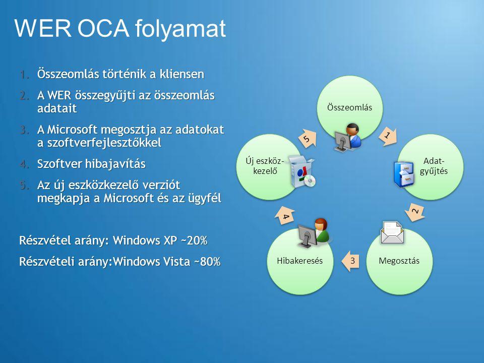 WER OCA folyamat Összeomlás 1 Adat- gyűjtés 2 Megosztás 3 Hibakeresés 4 Új eszköz- kezelő 5 1. Összeomlás történik a kliensen 2. A WER összegyűjti az