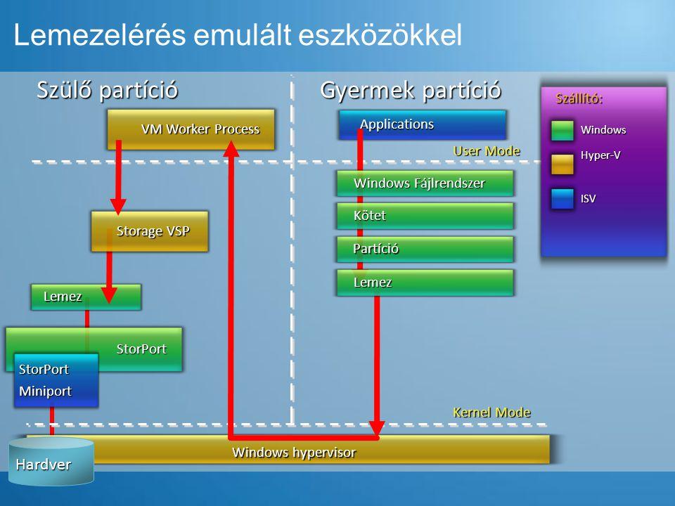 Lemezelérés emulált eszközökkel Szülő partíció Gyermek partíció Kernel Mode User Mode Windows hypervisor Applications Szállító: Windows ISV Hyper-V St