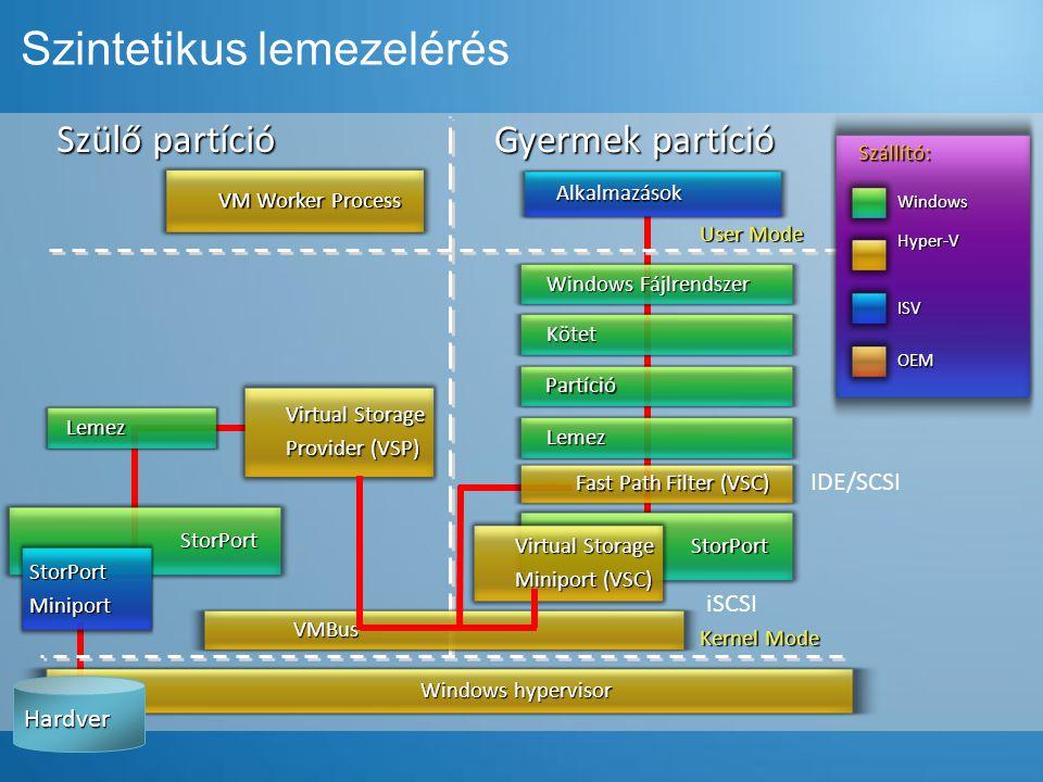 Szintetikus lemezelérés Szülő partíció Gyermek partíció Kernel Mode User Mode Windows hypervisor Alkalmazások Szállító: Windows ISV OEM Hyper-V VMBus Windows Fájlrendszer Kötet Partíció Lemez Fast Path Filter (VSC) StorPort Virtual Storage Miniport (VSC) Virtual Storage Provider (VSP) StorPort HardverStorPortMiniport VM Worker Process Lemez IDE/SCSI iSCSI