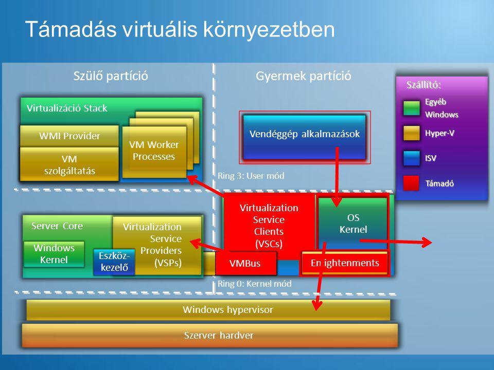 Támadás virtuális környezetben Szülő partíció Virtualizáció Stack VM Worker Processes VM szolgáltatás WMI Provider Gyermek partíció Ring 0: Kernel mód Virtualization Service Clients (VSCs) EnlightenmentsVMBus Szerver hardver Szállító: EgyébWindows ISV Hyper-V Vendéggép alkalmazások Támadó OS Kernel Virtualization Service Clients (VSCs) Enlightenments Ring 3: User mód Windows hypervisor VMBus Virtualization Service Providers (VSPs) Windows Kernel Server Core Eszköz- kezelő
