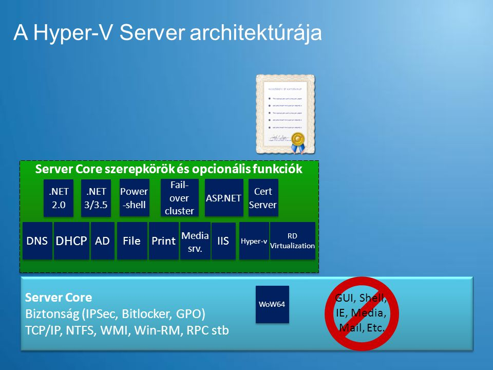 A Hyper-V Server architektúrája Server Core szerepkörök és opcionális funkciók Server Core Biztonság (IPSec, Bitlocker, GPO) TCP/IP, NTFS, WMI, Win-RM, RPC stb Server Core Biztonság (IPSec, Bitlocker, GPO) TCP/IP, NTFS, WMI, Win-RM, RPC stb DNS DHCP File AD Print IIS Hyper-v RD Virtualization Media srv.