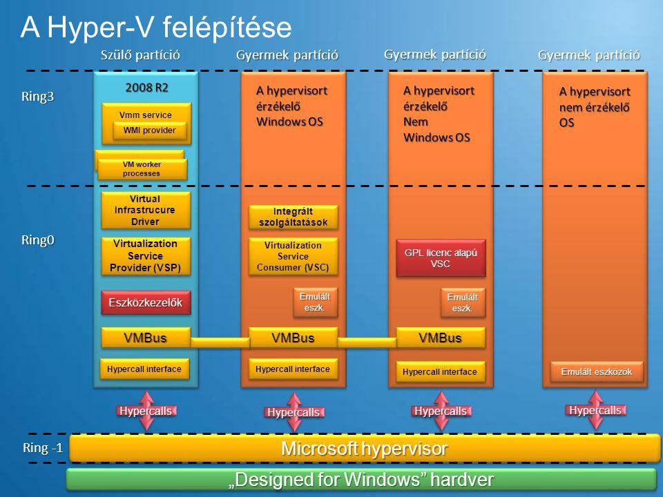 A hypervisor  Type1 (bare metal) hypervisor –Hvax64.exe – 636 KB – AMD rendszereken –Hvix64.exe – 690 KB – Intel rendszereken  Mikrokernel architektúra –Processzor-idő allokáció –Memória allokáció  Skálázhatóság –64 logikai processzor (Hyperthreading-gel 128 végrehajtási szál) –512 virtuális processzor –- 1 TB memóra