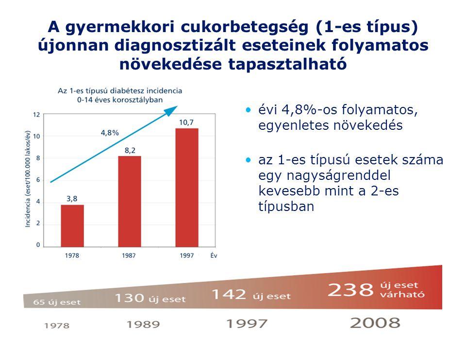 A gyermekkori cukorbetegség (1-es típus) újonnan diagnosztizált eseteinek folyamatos növekedése tapasztalható évi 4,8%-os folyamatos, egyenletes növek