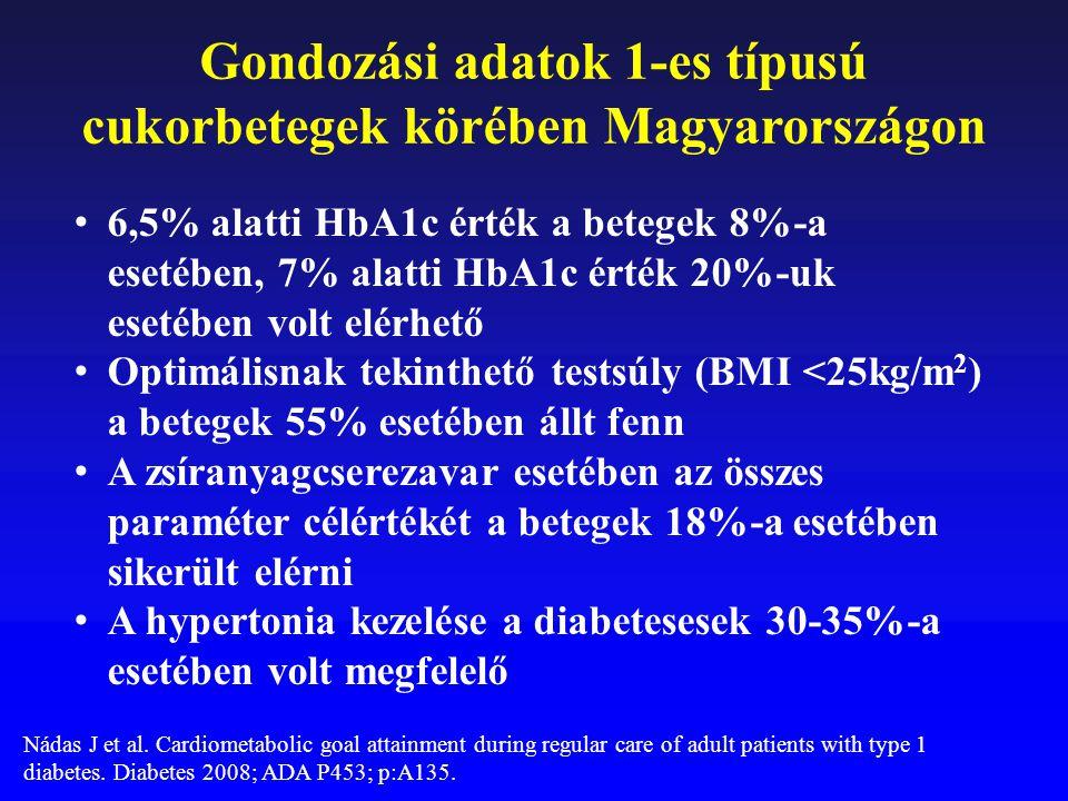 Gondozási adatok 1-es típusú cukorbetegek körében Magyarországon 6,5% alatti HbA1c érték a betegek 8%-a esetében, 7% alatti HbA1c érték 20%-uk esetébe