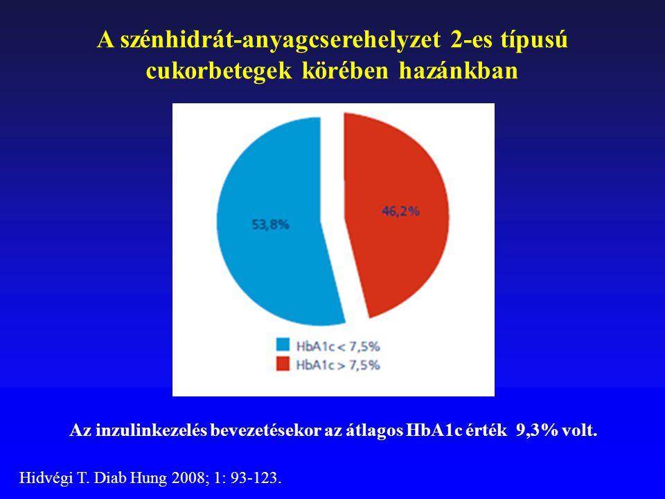 A szénhidrát-anyagcserehelyzet 2-es típusú cukorbetegek körében hazánkban Az inzulinkezelés bevezetésekor az átlagos HbA1c érték 9,3% volt. Hidvégi T.