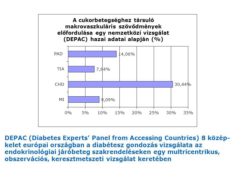 DEPAC (Diabetes Experts' Panel from Accessing Countries) 8 közép- kelet európai országban a diabétesz gondozás vizsgálata az endokrinológiai járóbeteg