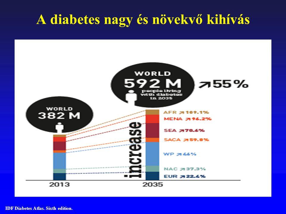 A szénhidrát-anyagcserehelyzet 2-es típusú cukorbetegek körében hazánkban Az inzulinkezelés bevezetésekor az átlagos HbA1c érték 9,3% volt.