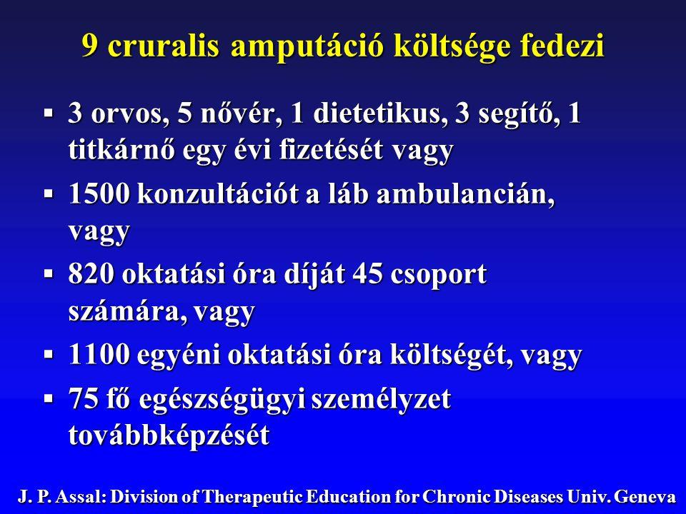 9 cruralis amputáció költsége fedezi  3 orvos, 5 nővér, 1 dietetikus, 3 segítő, 1 titkárnő egy évi fizetését vagy  1500 konzultációt a láb ambulanci