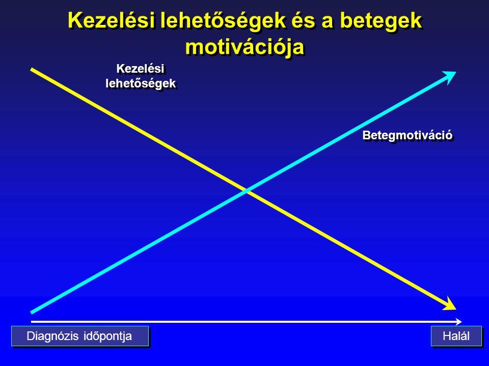 Diagnózis időpontja Kezelési lehetőségek és a betegek motivációja Kezelési lehetőségek Betegmotiváció Halál