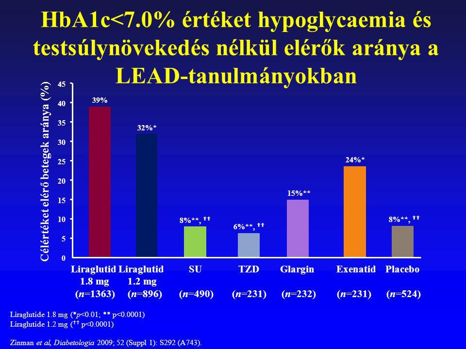 HbA1c<7.0% értéket hypoglycaemia és testsúlynövekedés nélkül elérők aránya a LEAD-tanulmányokban 39% 32%* 8%**,  6%**,  15%** 24%* 8%**,  0 5 10