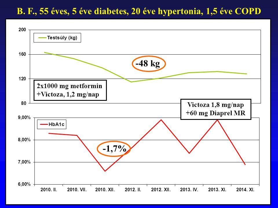 B. F., 55 éves, 5 éve diabetes, 20 éve hypertonia, 1,5 éve COPD -48 kg 2x1000 mg metformin +Victoza, 1,2 mg/nap -1,7% Victoza 1,8 mg/nap +60 mg Diapre