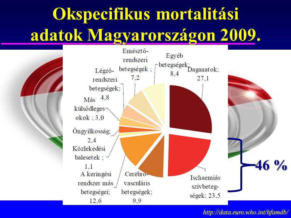 Okspecifikus mortalitási adatok Magyarországon 2009. http://data.euro.who.int/hfamdb/ 46 %