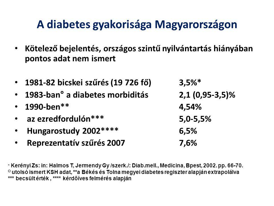 A cukorbetegség prevalenciája hazánkban Magyarországon egyre több a cukorbeteg (a 20-69 éves populációra számítva)