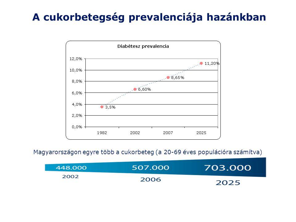 Diabetes prevalencia, hazai adatok 20-79 éves népesség7.534.850 Cukorbetegek száma573.470 Országos prevalencia7,61% Egy cukorbetegre jutó éves költség 1171 USD IDF Atlas, VI.