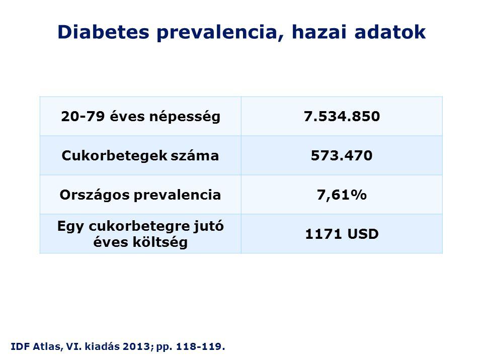 Diabetes prevalencia, hazai adatok 20-79 éves népesség7.534.850 Cukorbetegek száma573.470 Országos prevalencia7,61% Egy cukorbetegre jutó éves költség