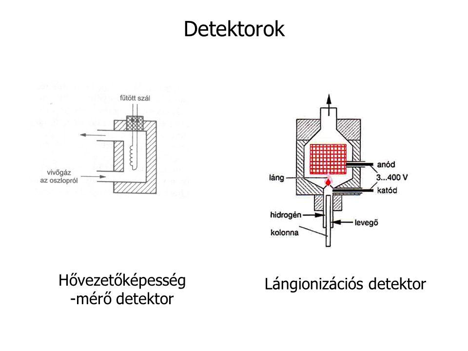 Detektorok Hővezetőképesség -mérő detektor Lángionizációs detektor