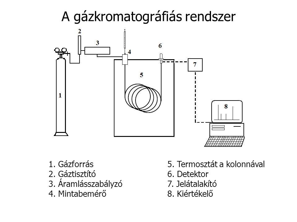 A gázkromatográfiás rendszer 1. Gázforrás5. Termosztát a kolonnával 2. Gáztisztító6. Detektor 3. Áramlásszabályzó7. Jelátalakító 4. Mintabemérő8. Kiér