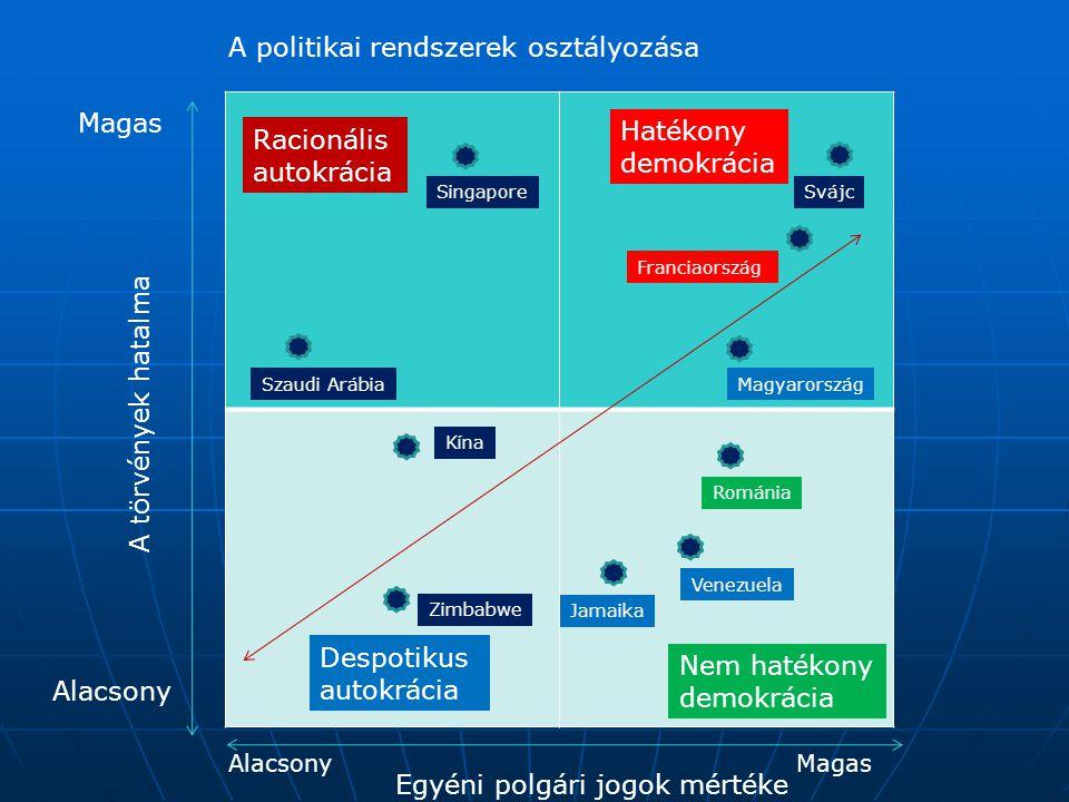 A politikai rendszerek osztályozása A törvények hatalma Egyéni polgári jogok mértéke Magas Alacsony MagasAlacsony Hatékony demokrácia Racionális autok