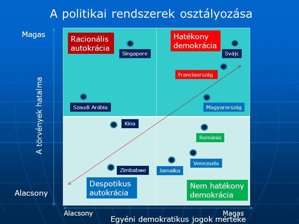 A politikai rendszerek osztályozása A törvények hatalma Egyéni demokratikus jogok mértéke Magas Alacsony MagasAlacsony Hatékony demokrácia Racionális