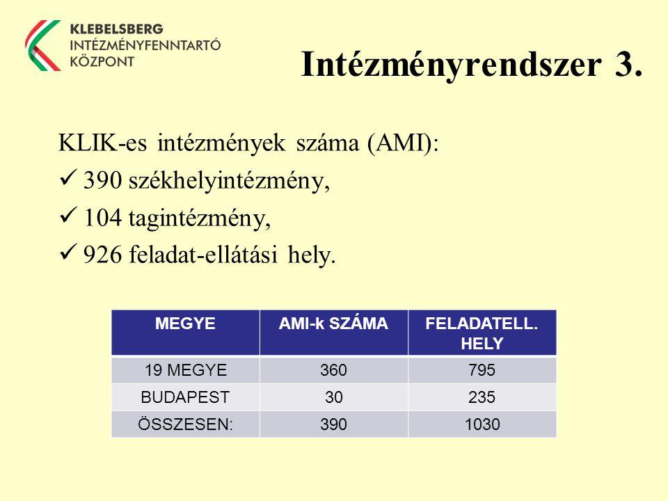 Intézményrendszer 3.