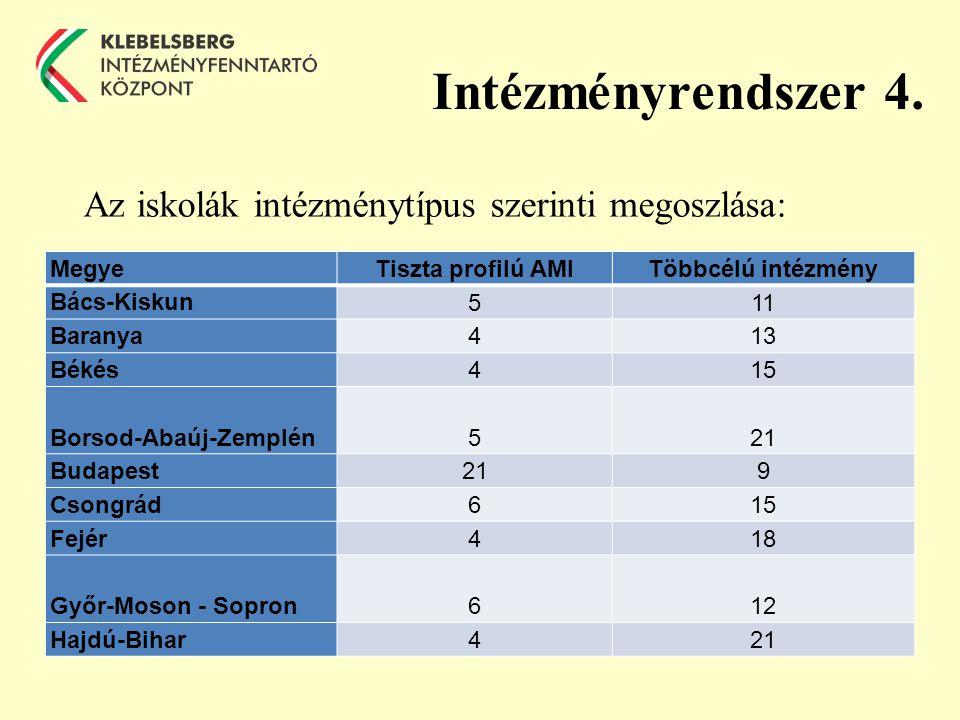 Intézményrendszer 4.