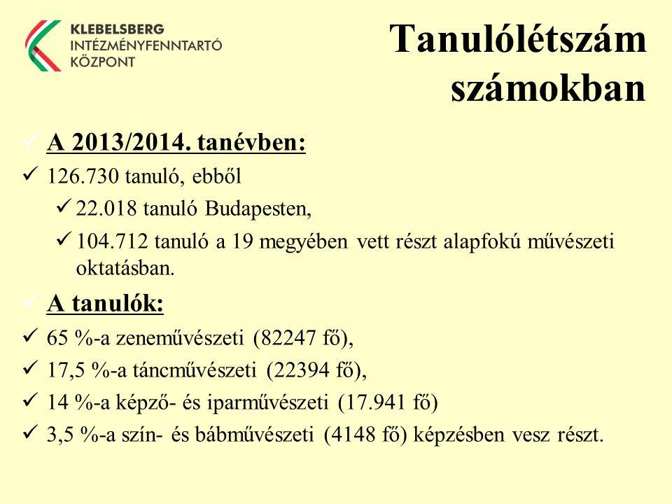 Tanulólétszám számokban A 2013/2014.