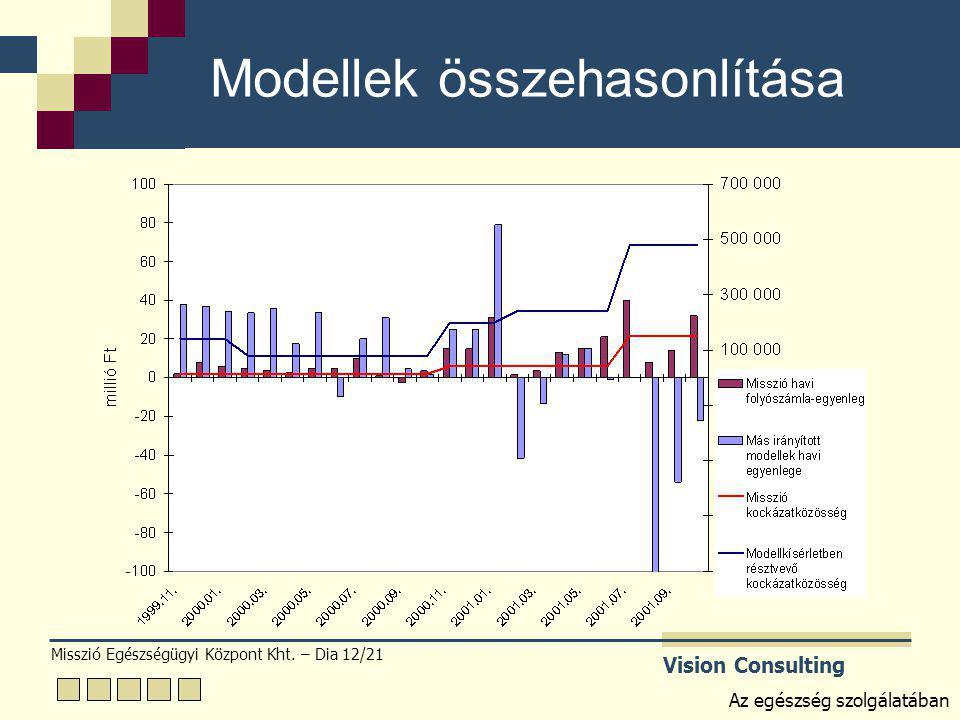 Misszió Egészségügyi Központ Kht. – Dia 12/21 Vision Consulting Az egészség szolgálatában Modellek összehasonlítása