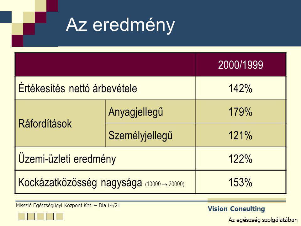Misszió Egészségügyi Központ Kht. – Dia 14/21 Vision Consulting Az egészség szolgálatában Az eredmény 2000/1999 Értékesítés nettó árbevétele142% Ráfor