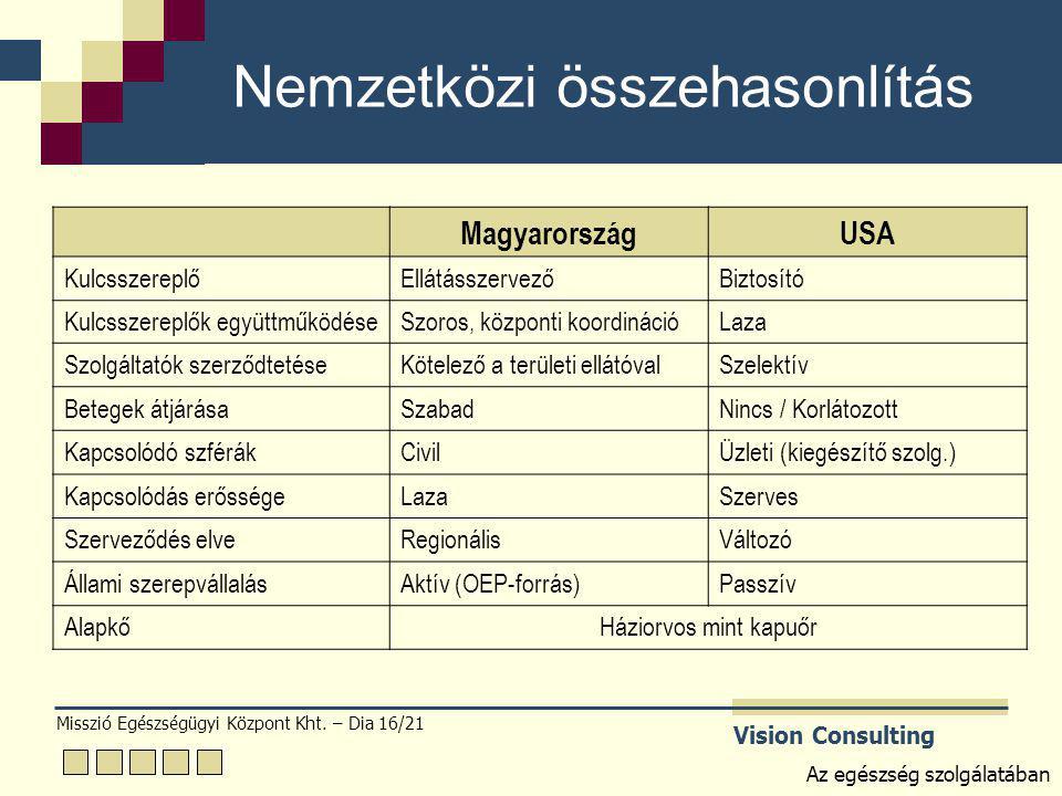 Misszió Egészségügyi Központ Kht. – Dia 16/21 Vision Consulting Az egészség szolgálatában Nemzetközi összehasonlítás MagyarországUSA KulcsszereplőEllá