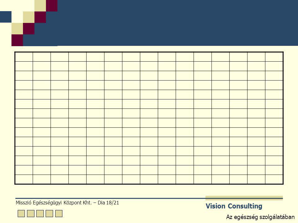 Misszió Egészségügyi Központ Kht. – Dia 18/21 Vision Consulting Az egészség szolgálatában