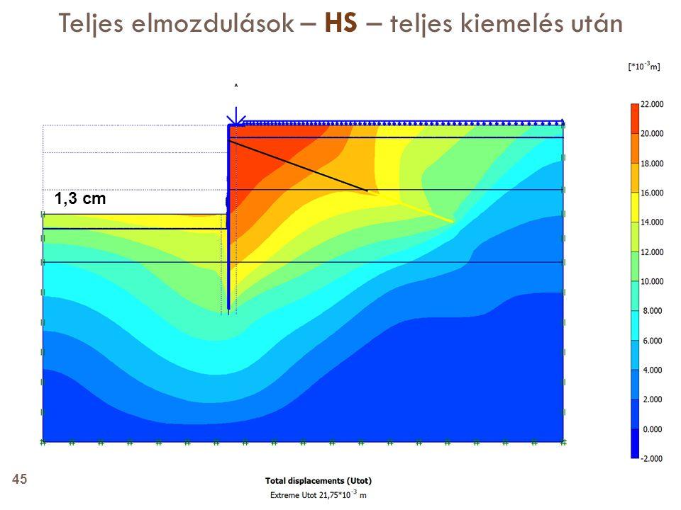 Teljes elmozdulások – HS – teljes kiemelés után 1,3 cm 45