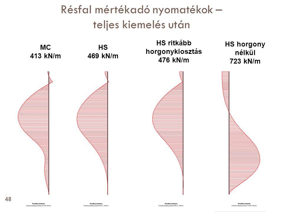 HS 469 kN/m MC 413 kN/m HS ritkább horgonykiosztás 476 kN/m HS horgony nélkül 723 kN/m Résfal mértékadó nyomatékok – teljes kiemelés után 48
