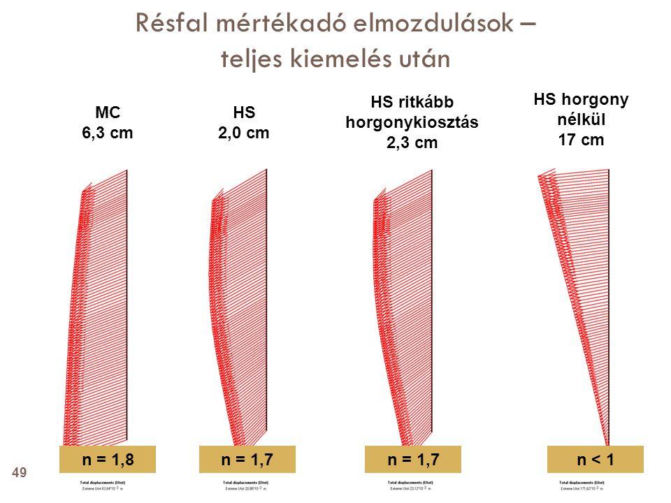HS 2,0 cm MC 6,3 cm HS ritkább horgonykiosztás 2,3 cm HS horgony nélkül 17 cm Résfal mértékadó elmozdulások – teljes kiemelés után n = 1,8n = 1,7 n <