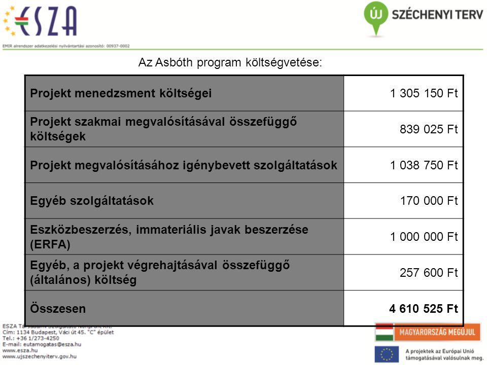 Az Asbóth program költségvetése: Projekt menedzsment költségei1 305 150 Ft Projekt szakmai megvalósításával összefüggő költségek 839 025 Ft Projekt megvalósításához igénybevett szolgáltatások1 038 750 Ft Egyéb szolgáltatások170 000 Ft Eszközbeszerzés, immateriális javak beszerzése (ERFA) 1 000 000 Ft Egyéb, a projekt végrehajtásával összefüggő (általános) költség 257 600 Ft Összesen4 610 525 Ft